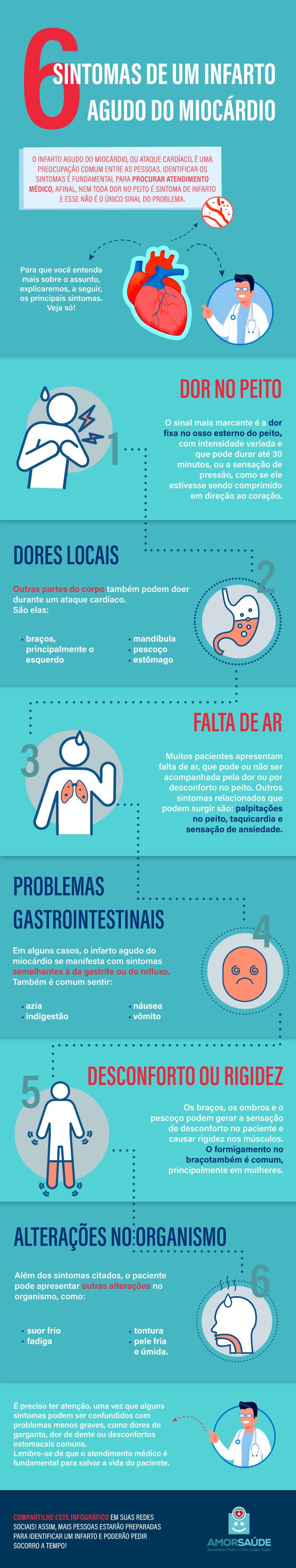 6 sintomas de um infarto agudo do miocárdio